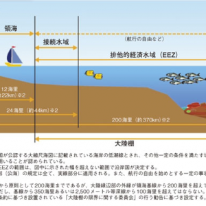 国連海洋法条約