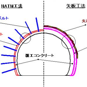 ナトム工法